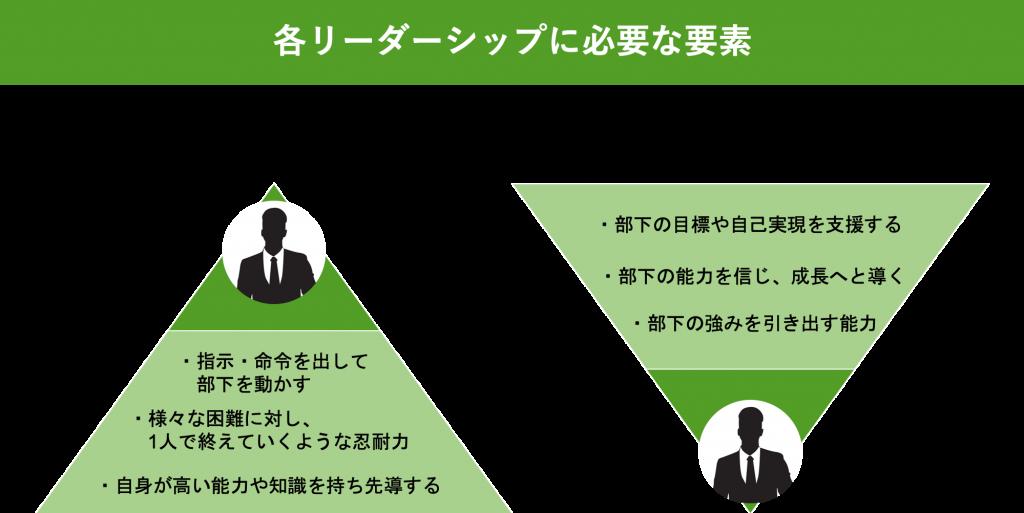 リーダーシップの要素